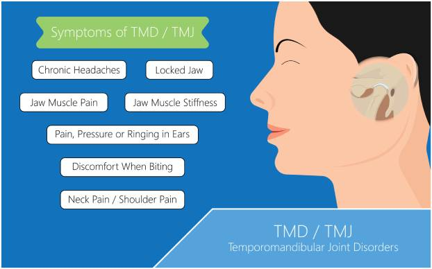 TMJ symptoms
